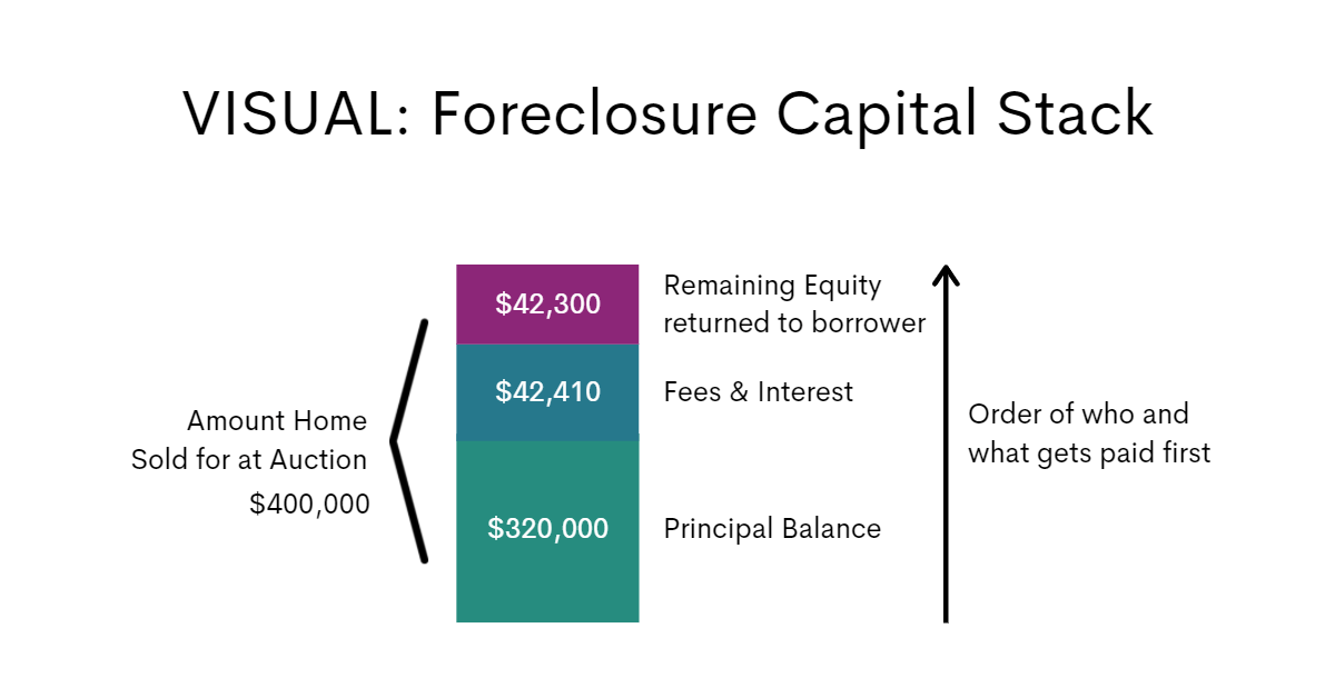 Capital Stack of Foreclosure Proceedings